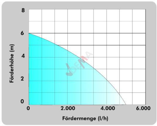 Pompe immergée pour eaux claires GT 2500
