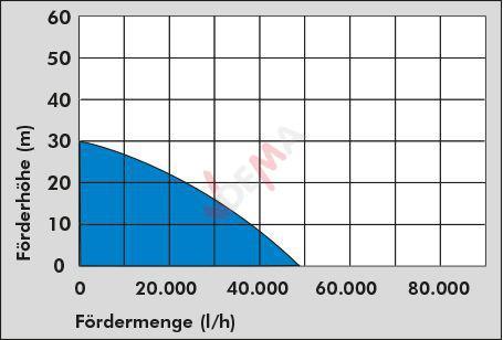 Motopompe thermique GMP 200 4 temps
