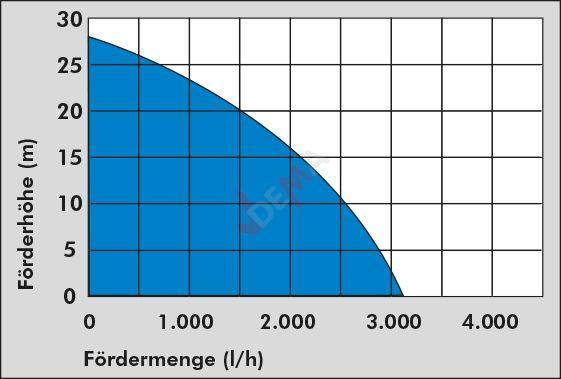 Surpresseur - Pompe domestique HWW 3100 K