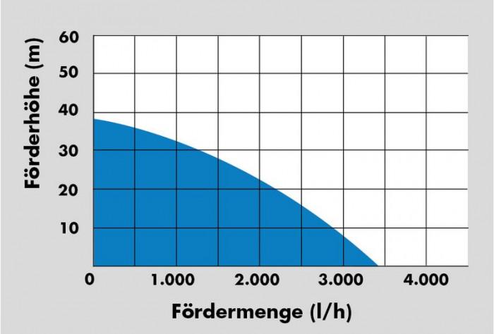 Surpresseur - Pompe domestique HWW 3400